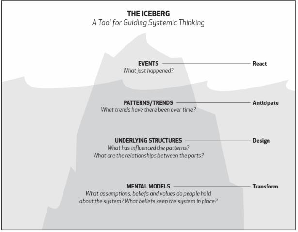 NWEI.org iceberg