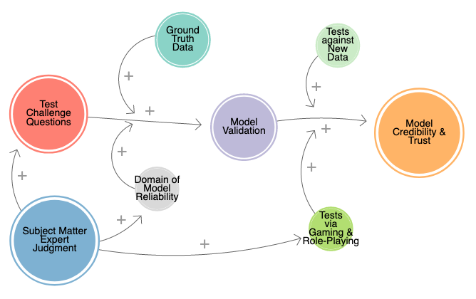 http://zhurnaly.com/images/LOOPY/LOOPY_Model-Validation-Process_2021-09-23.png