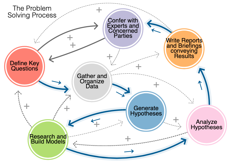 http://zhurnaly.com/images/LOOPY/LOOPY_Problem-Solving-Process_2021-10-10.png