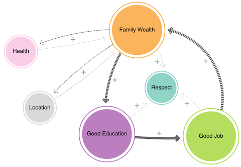 Causal Loop Diagram of long-term Social Justice issues - note the Wealth-Education-Jobs positive feedback flow
