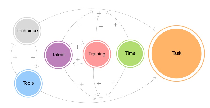 http://zhurnaly.com/images/LOOPY/LOOPY_technique-tools-training-talent-time-task_2021-08-27.jpg