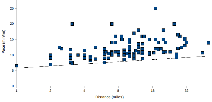 http://zhurnaly.com/images/running/2009_distance_vs_pace.png