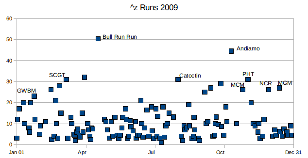 http://zhurnaly.com/images/running/2009_z_runs.png
