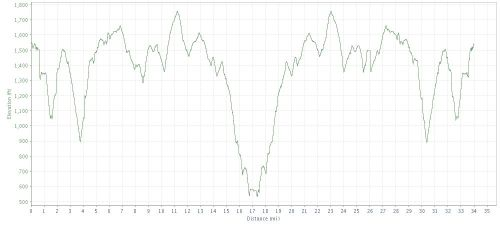 Catoctin 50k elevation profile