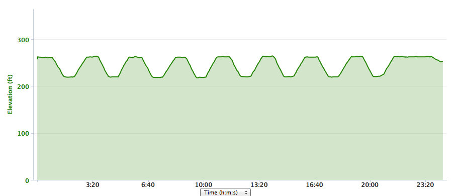 http://zhurnaly.com/images/running/Garmin_elevation_stairwork_2013-12-24.png