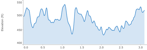 http://zhurnaly.com/images/running/MCRRC_Olney_Brookeville_5k_2012_elevation.png