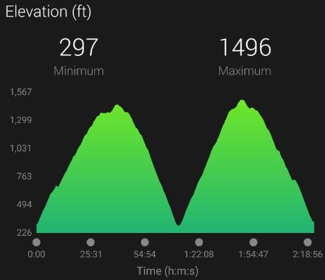 http://zhurnaly.com/images/running/Maryland_Heights_elevation_profile_twin_peaks_2017-02-28.png