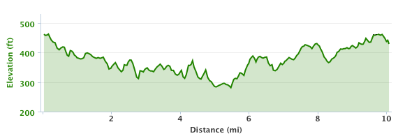 http://zhurnaly.com/images/running/RRCA_10_miler_elevation_graph.png