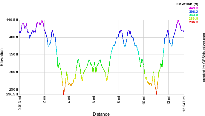 http://zhurnaly.com/images/running/Rileys_Rumble_2010_elevation.png