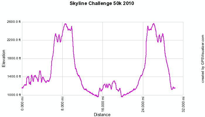 http://zhurnaly.com/images/running/Skyline_Challenge_2010_elevation.png